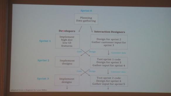 Modell agiler Entwicklungsprozess; Quelle: Keynote Johanna Kollmann